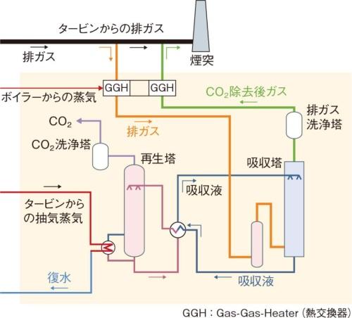 (c)アミン系化学吸収式CO<sub>2</sub>分離回収プラントの概要
