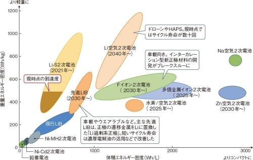 図1 次世代電池ではLi-S2次電池が実用化に最も近い
