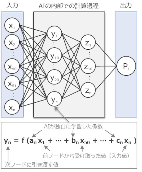 高精度なAIの複雑な内部構造