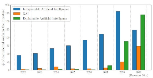 XAIに関する論文数の推移