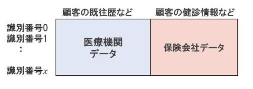 横の統合イメージ