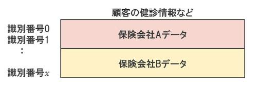 縦の統合イメージ