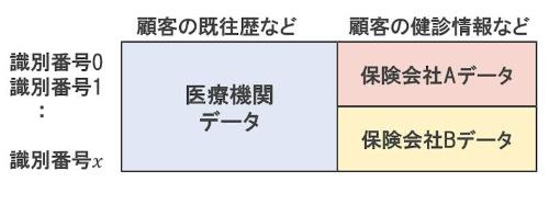 縦横複合の統合イメージ