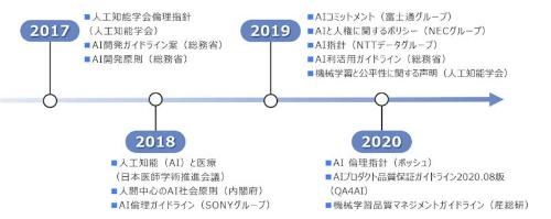 日本におけるAIに関する倫理指針策定の動向