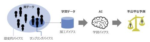 学習データに含まれるバイアスの例