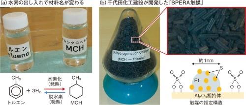 図6 「常温常圧で液体」が便利