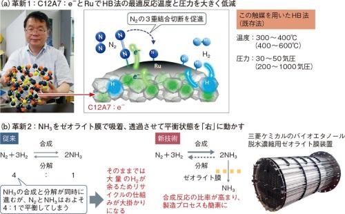 図13 2つの技術革新でアンモニア合成を刷新