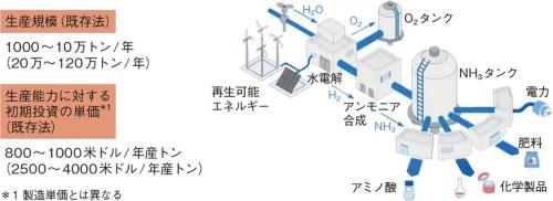 図14 オンサイトのグリーン水素製造とアンモニア合成で水素の運搬や貯蔵を不要に