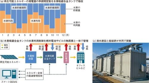 図19 水素吸蔵合金を比較的長期の電力平準化システムとして利用へ