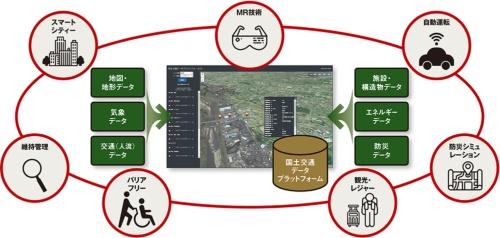 図 国土交通省が進める「国土交通データプラットフォーム」とその活用分野