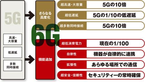 図 Beyond 5G(6G)に期待されている機能