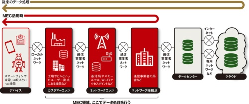 図 MEC(Multi-access Edge Computing)の領域