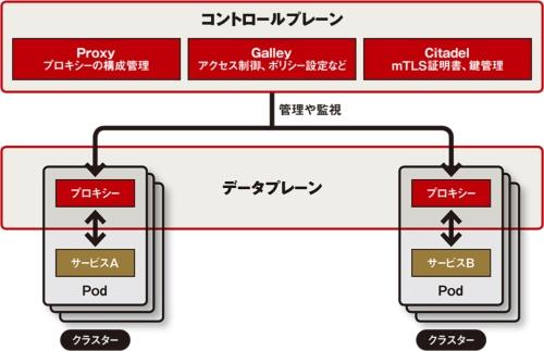 図 サービスメッシュ管理ツール「Istio」の構成