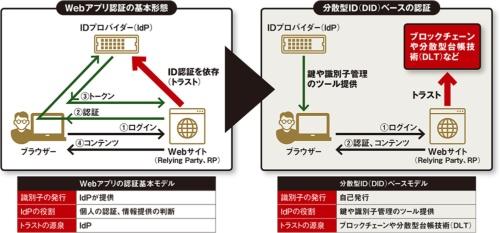 図 現在のWebアプリ認証と分散型ID(DID)ベース認証の違い