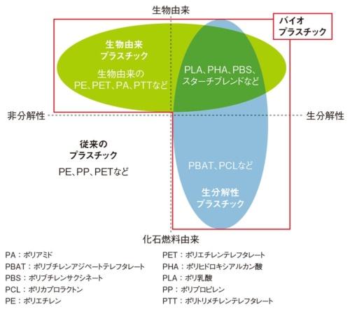 図1 プラスチックの分類