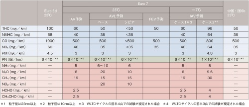 表1 Euro 7における規制値の予測