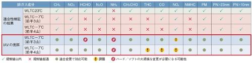 表2 IAVが実施したEuro 7に対する適合性検証結果とIAVの見解
