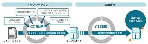 マイグレーション開発環境構築支援サービスのイメージ