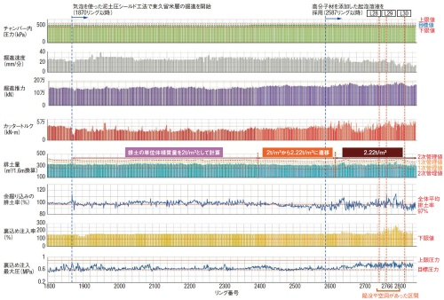 シールド機の掘進データ。2587リング以降、カッタートルクが乱高下している。陥没地点直下は2766リングに当たる。排土量は幅1.6mの1リングごとに換算した(資料:東日本高速道路会社)