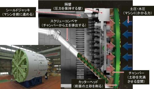 泥土圧式シールド機の仕組み。左下は外環道南行き本線トンネルを掘進していた実際のシールド機。外径は国内最大となる16.1m(資料・写真:東日本高速道路会社)