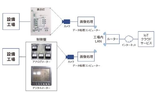 図3 カメラによる設備情報読み取りシステムの構成