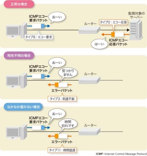 ICMPを使うping監視