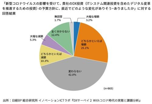 図1 DX投資の予算方針