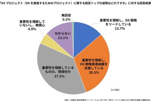 図1 DXプロジェクトに関する経営トップの姿勢