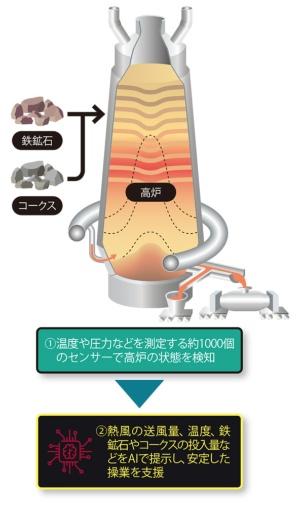 図 日本製鉄が開発した、高炉の操業支援AI
