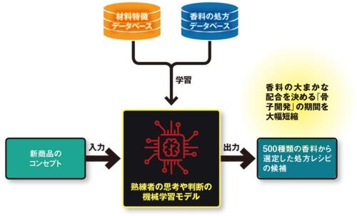 図 ライオンが開発した歯磨き剤の香料開発AI