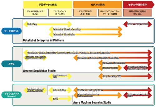 図 米データロボット、米AWS、米マイクロソフトが提供する主なAI開発・運用支援ツール