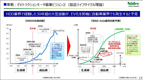 HDD向けモーターの経験に基づいてEV向け駆動モーターの需要増の分水嶺を25年と予測する(出所:日本電産)
