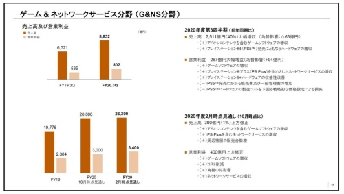 G&NS部門の業績