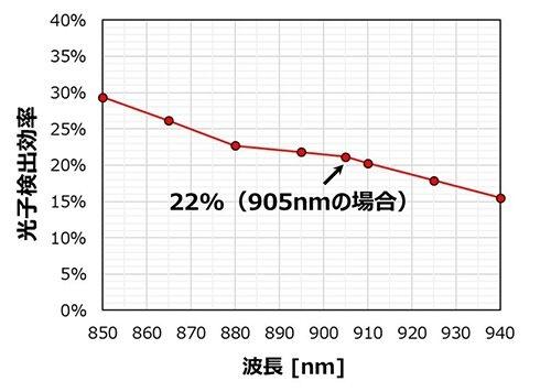波長とPDE(光子検出効率)