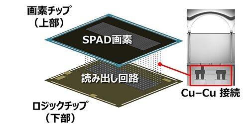 SPADセンサーの構造