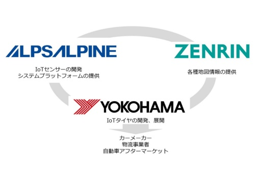 図1 横浜ゴム、アルプスアルパイン、ゼンリンの3社はタイヤを使った路面状態検知の実証実験を始める