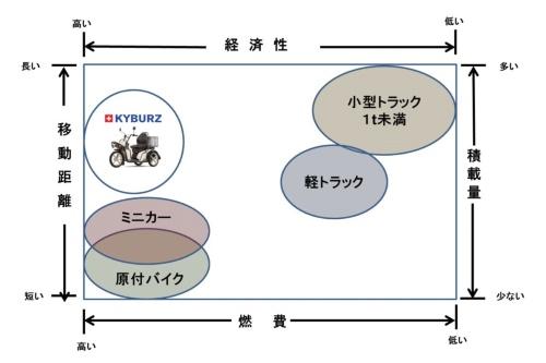図2 航続距離と積載量で原付きクラスのEVバイクに勝る