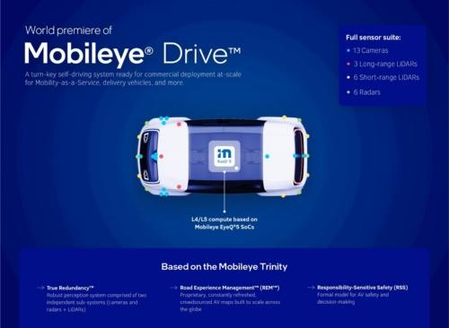 Mobileye Driveの構成