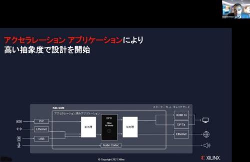 新製品「Kria K26 SOM」の第1のカスタマイズ方法