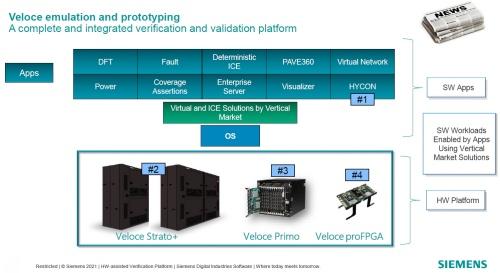 Veloce Hardware Assisted Verification(HAV)プラットフォームの概要