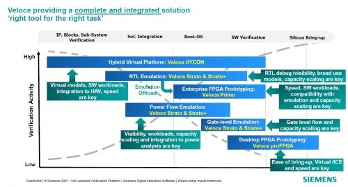 SoC開発の様々な工程における検証をサポート