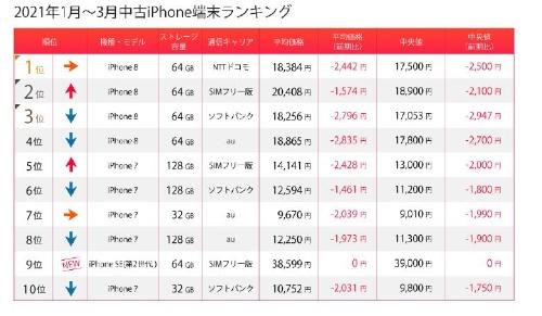 2021年第1四半期の中古iPhoneランキング