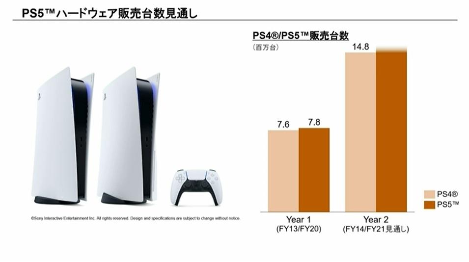 図2 PS5の販売見通し 半導体を中心とした部材の確保を通じ、1480万台以上の販売台数を狙う。(出所:ソニーグループ)