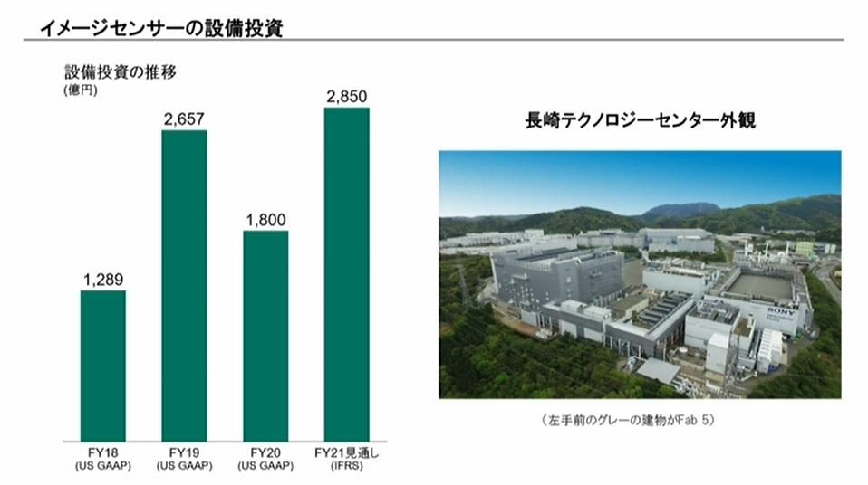 図3 イメージセンサーの設備投資 イメージセンサーの設備投資は2850億円を予定する。製品の高付加価値化などを進めていく。(出所:ソニーグループ)