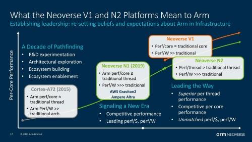 「Neoverse V1」と「Neoverse N2」の位置づけ