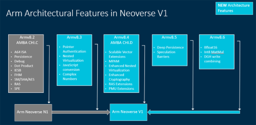 Neoverse V1とアーキテクチャー(命令セット)の関係