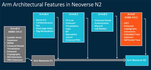 Neoverse N2とアーキテクチャー(命令セット)の関係