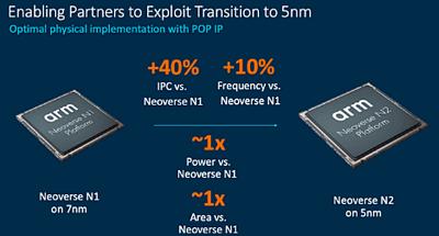 7nmで実装したNeoverse N1と5nmで実装したNeoverse N2を比較
