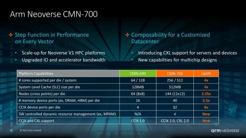 オンチップインターコネクトIPコアの既存品(CMN-600)と新製品(CMN-700)を比較