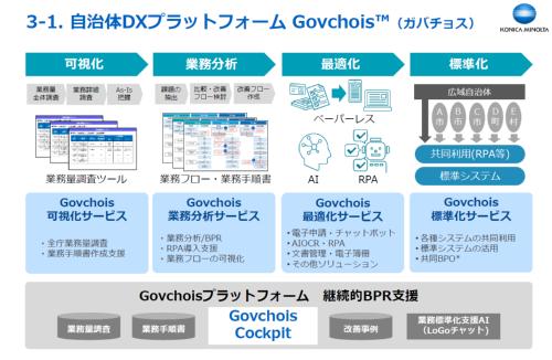 ガバチョスは業務を可視化し、効率化に最適なIT技術を提案する